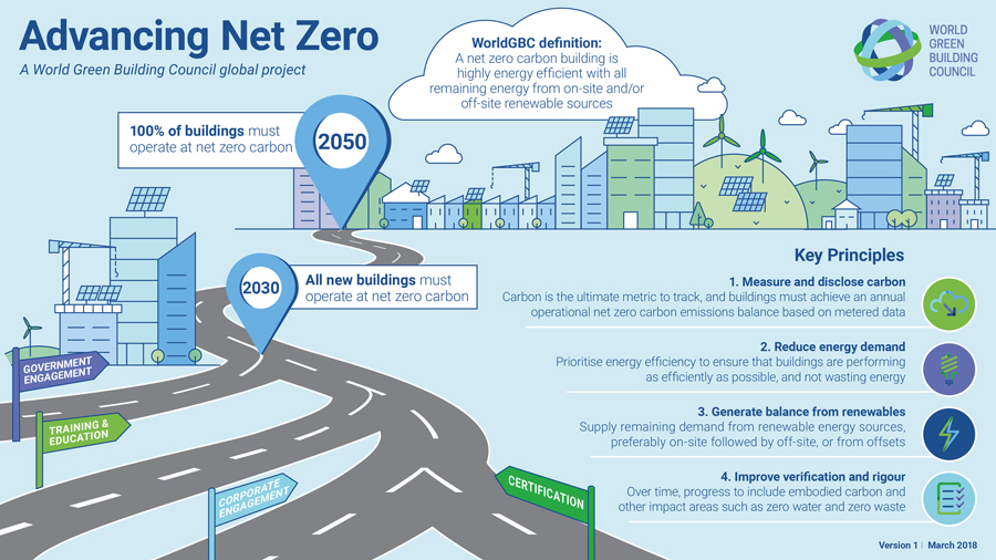Net Zero Buildings Contribute to Climate Change Solution